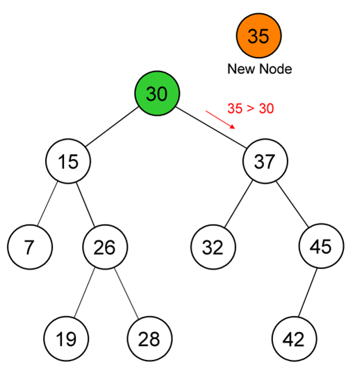 pengertian binary search tree (bst)